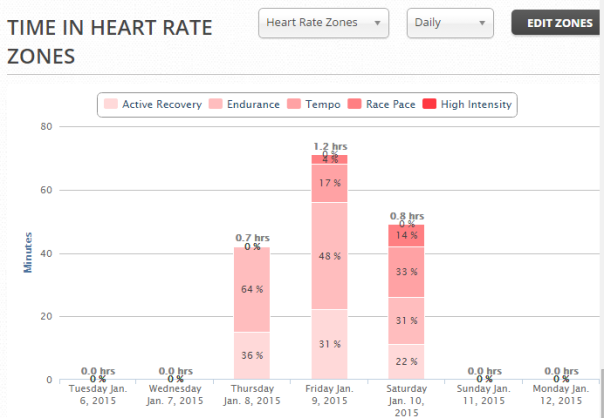 Heart rate zone